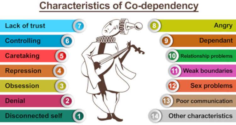 Symptoms of Codependent relationship Source: Steemit