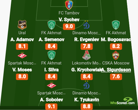 Chelsea loanee Victor Moses named in Russian Premier League Team of the Week